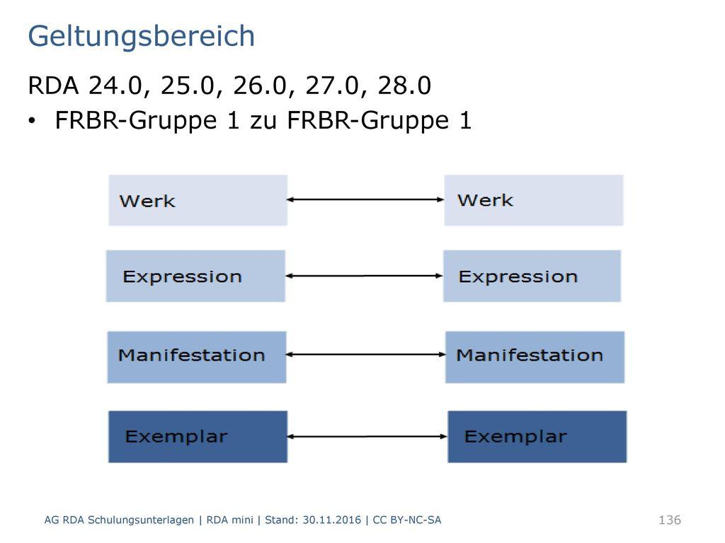 Geltungsbereich RDA 24.0, 25.0, 26.0, 27.0, 28.0. FRBR-Gruppe 1 zu FRBR-Gruppe 1.