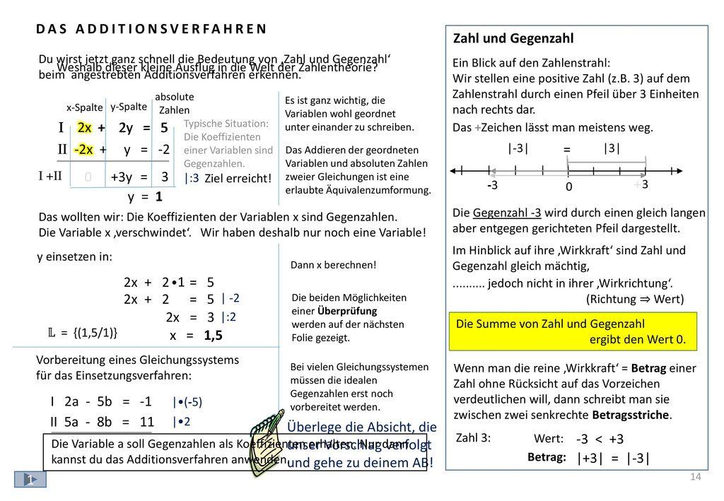 14 Rechnerische Überprüfung: Graphische Überprüfung: I 2x + 2y = 5