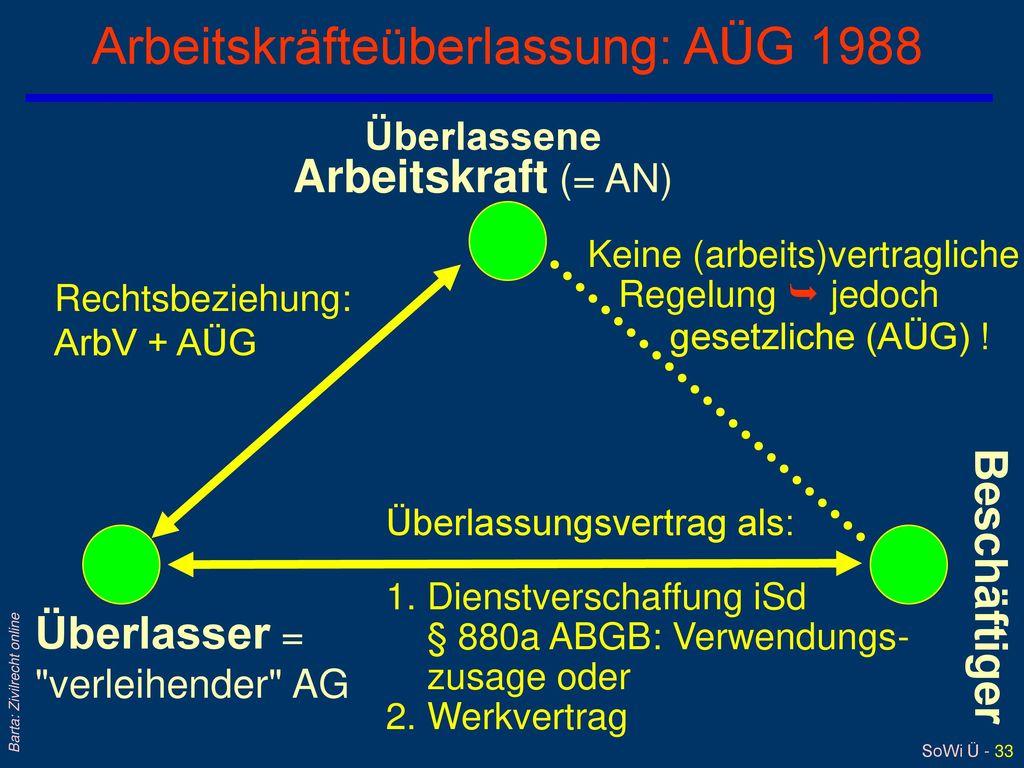 Arbeitskräfteüberlassung: AÜG 1988