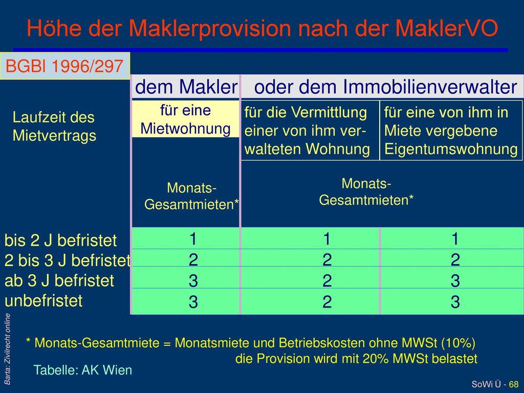 Höhe der Maklerprovision nach der MaklerVO