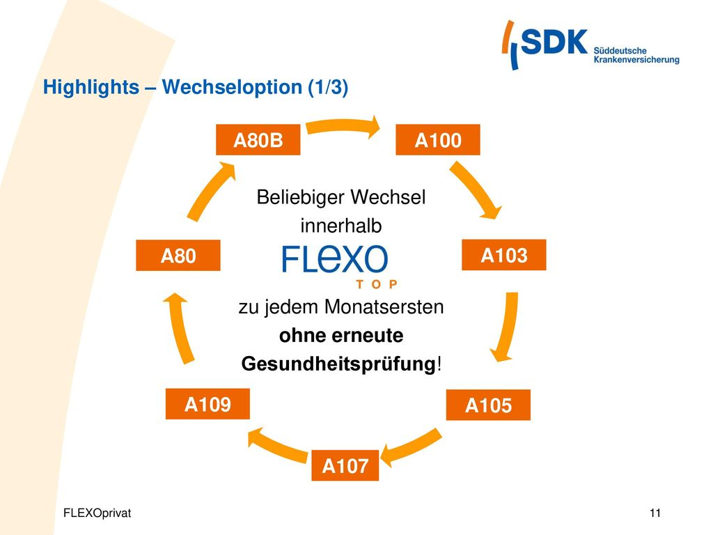 Highlights – Wechseloption (1/3)