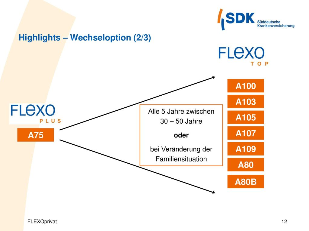 Highlights – Wechseloption (2/3)