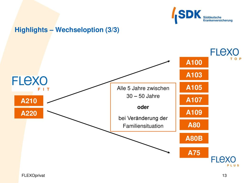 Highlights – Wechseloption (3/3)