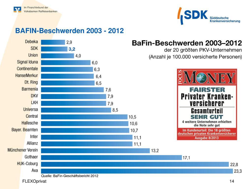 BAFIN-Beschwerden 2003 - 2012 Quelle: BaFin-Geschäftsbericht 2012