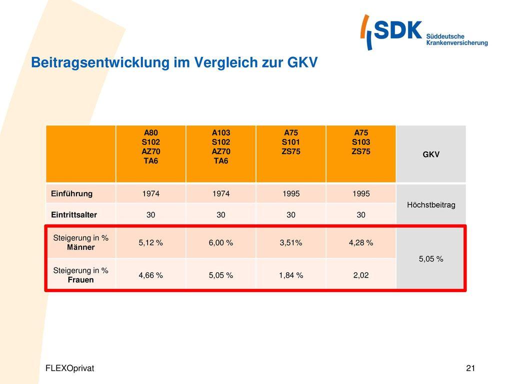 Beitragsentwicklung im Vergleich zur GKV