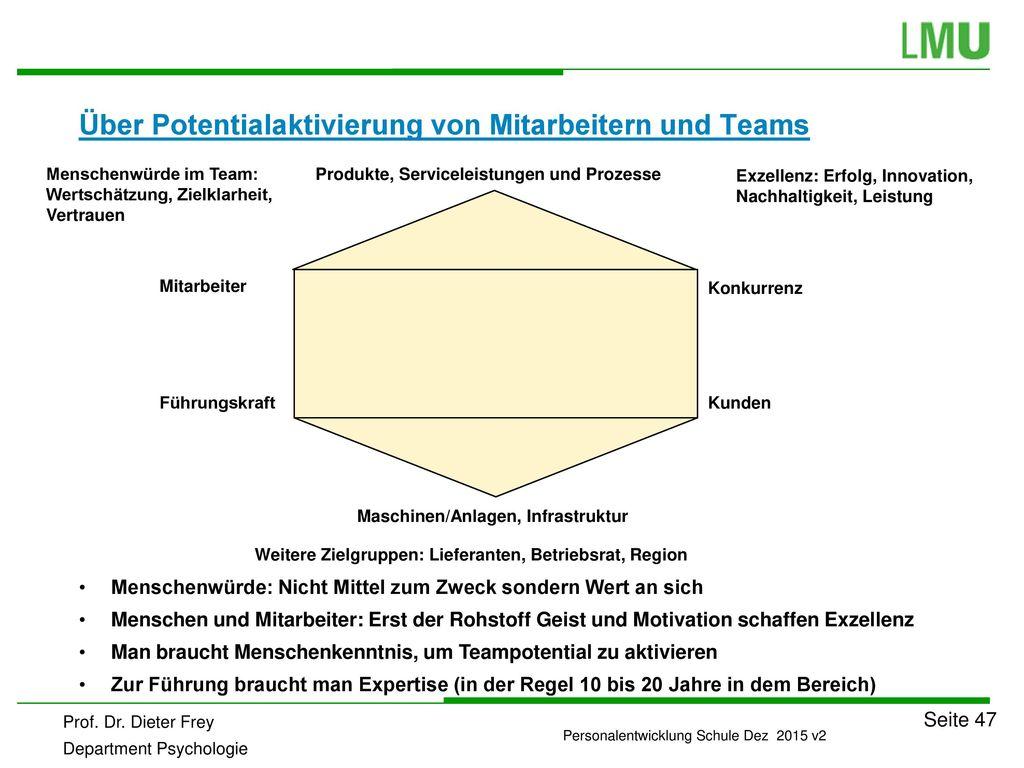 Über Potentialaktivierung von Mitarbeitern und Teams