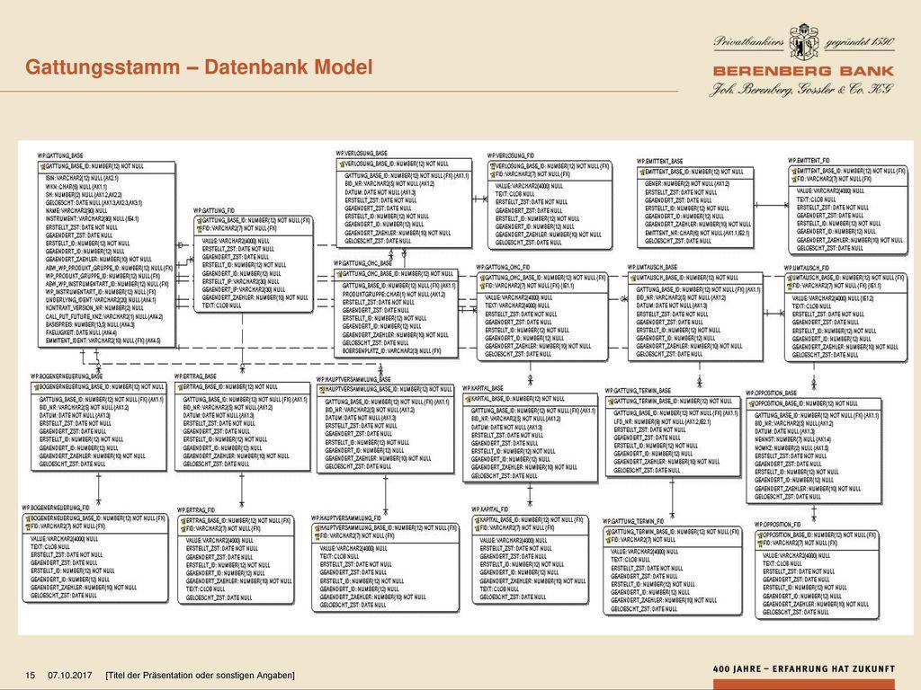 Gattungsstamm – Datenbank Model