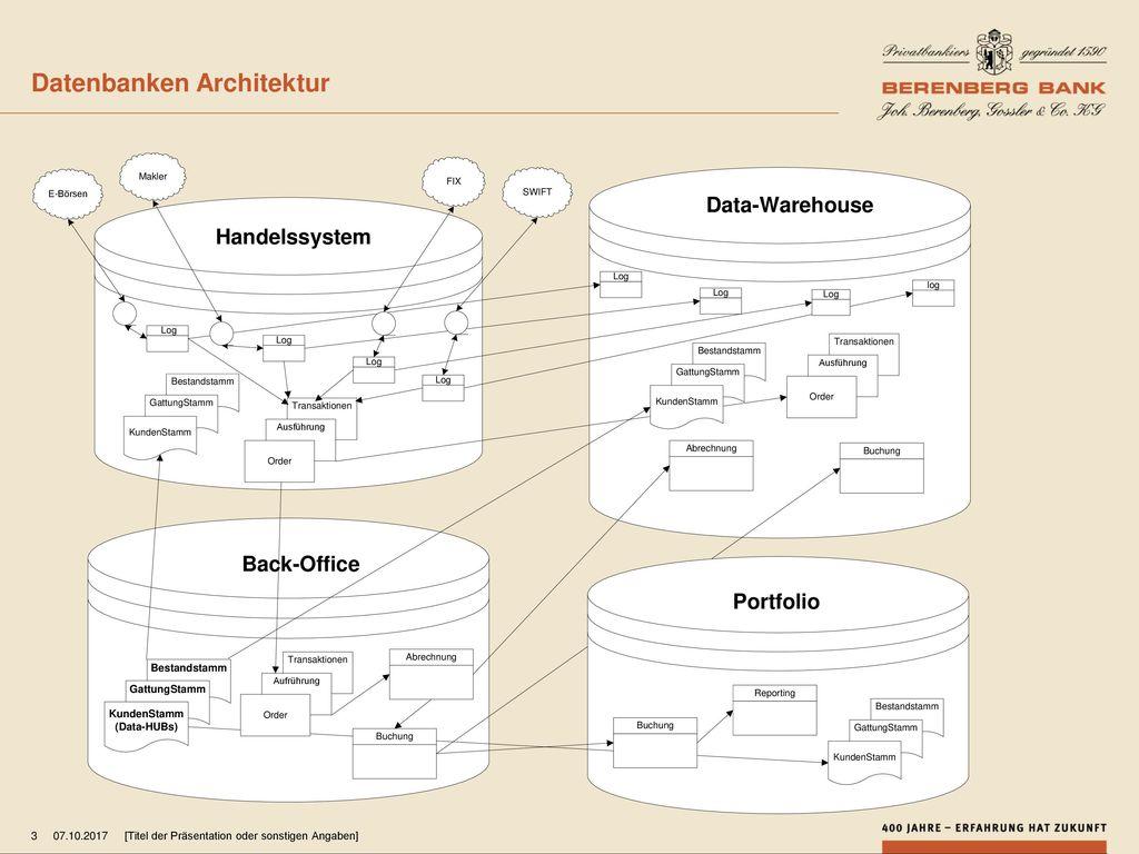 Datenbanken Architektur