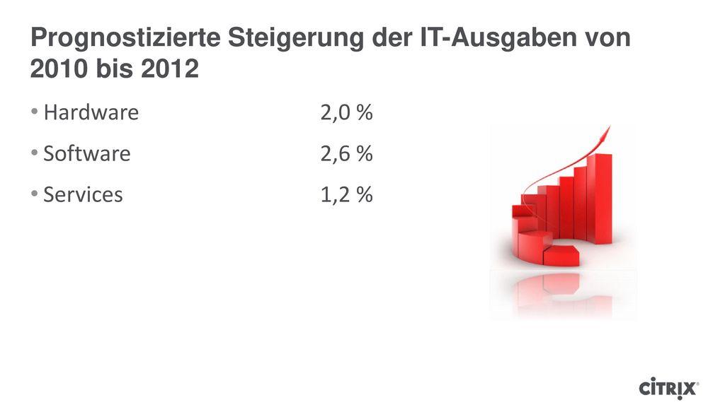 Prognostizierte Steigerung der IT-Ausgaben von 2010 bis 2012