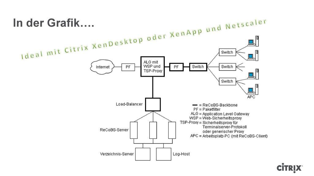 Ideal mit Citrix XenDesktop oder XenApp und Netscaler