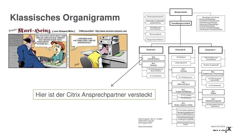 Klassisches Organigramm