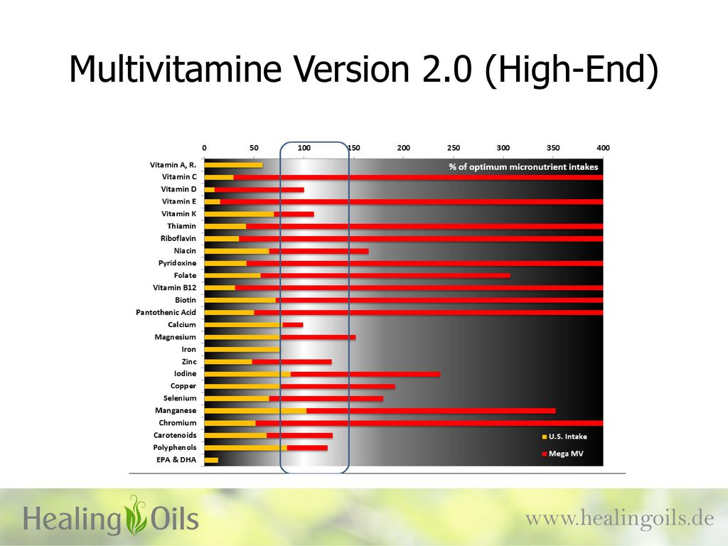 Multivitamine Version 2.0 (High-End)