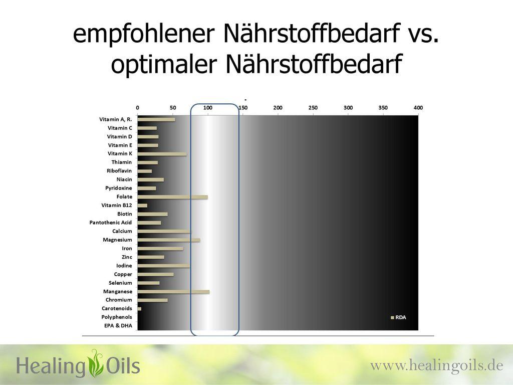empfohlener Nährstoffbedarf vs. optimaler Nährstoffbedarf