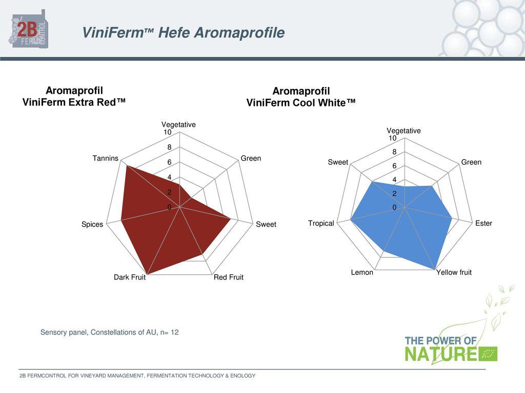 ViniFerm™ Hefe Aromaprofile