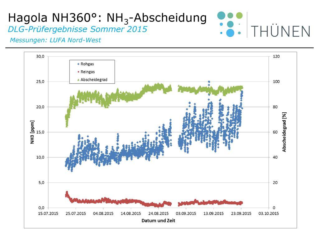 Hagola NH360°: NH3-Abscheidung DLG-Prüfergebnisse Sommer 2015