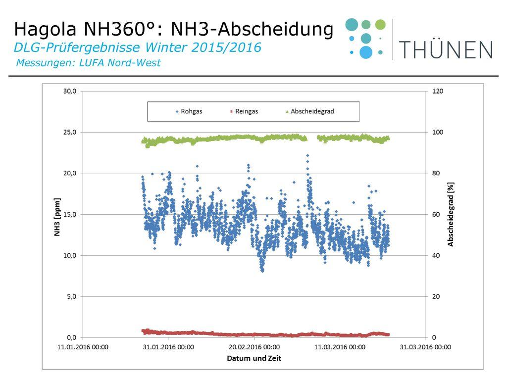 Hagola NH360°: NH3-Abscheidung DLG-Prüfergebnisse Winter 2015/2016