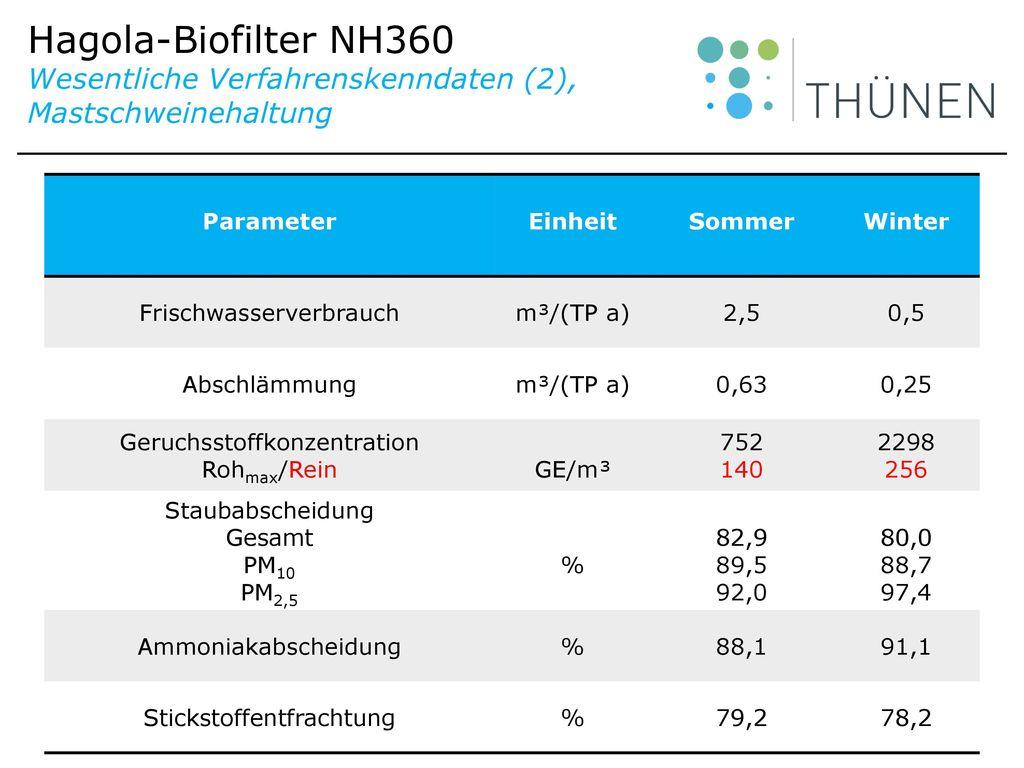 Hagola-Biofilter NH360 Wesentliche Verfahrenskenndaten (2), Mastschweinehaltung