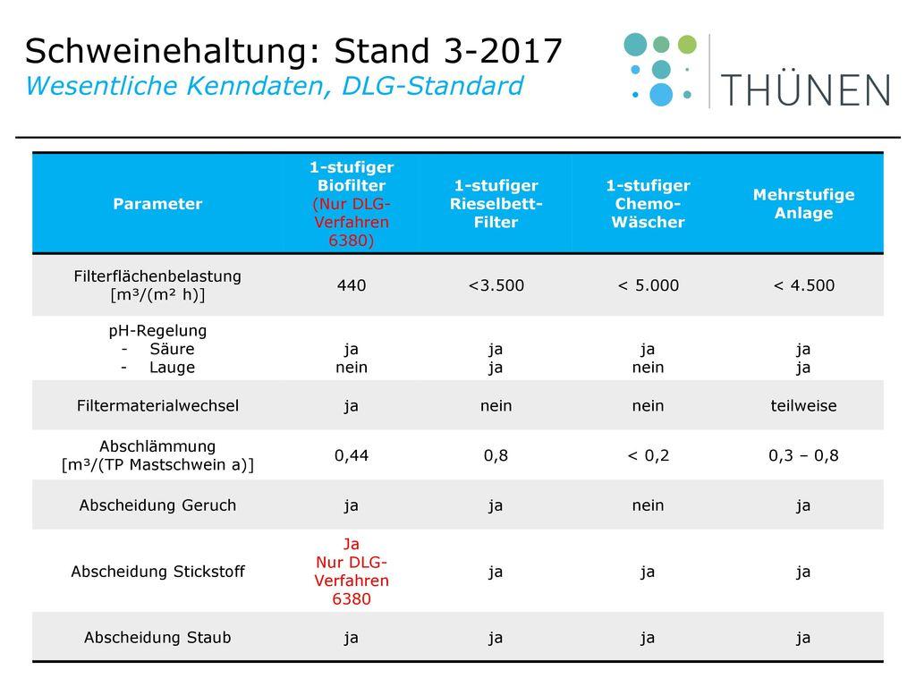 Schweinehaltung: Stand 3-2017 Wesentliche Kenndaten, DLG-Standard