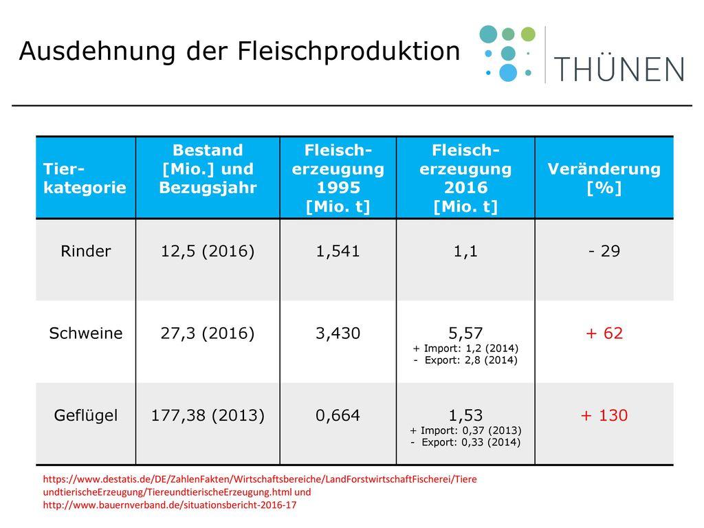 Ausdehnung der Fleischproduktion