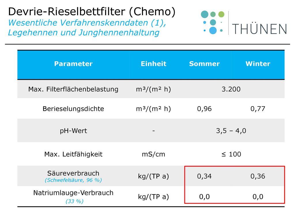 Devrie-Rieselbettfilter (Chemo) Wesentliche Verfahrenskenndaten (1), Legehennen und Junghennenhaltung