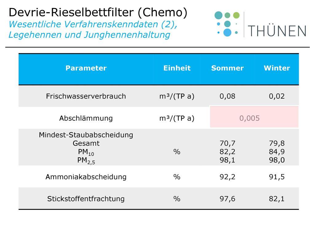 Devrie-Rieselbettfilter (Chemo) Wesentliche Verfahrenskenndaten (2), Legehennen und Junghennenhaltung