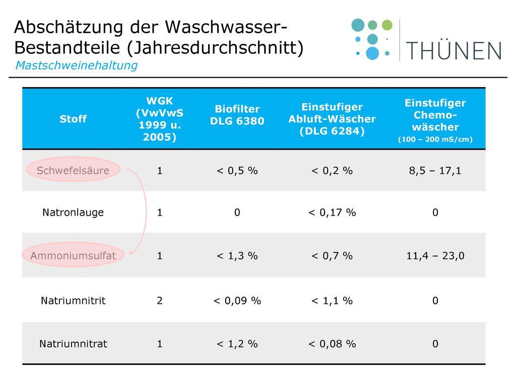 Abschätzung der Waschwasser-Bestandteile (Jahresdurchschnitt)