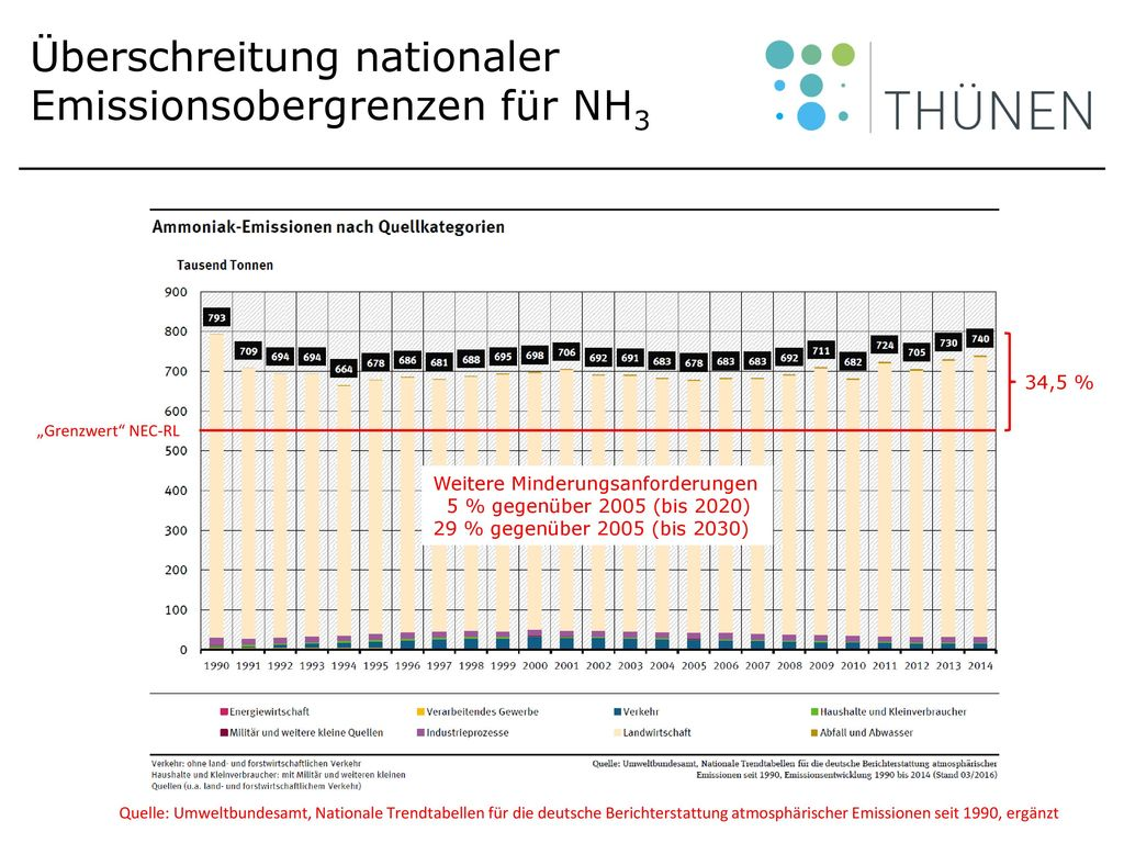 Überschreitung nationaler Emissionsobergrenzen für NH3