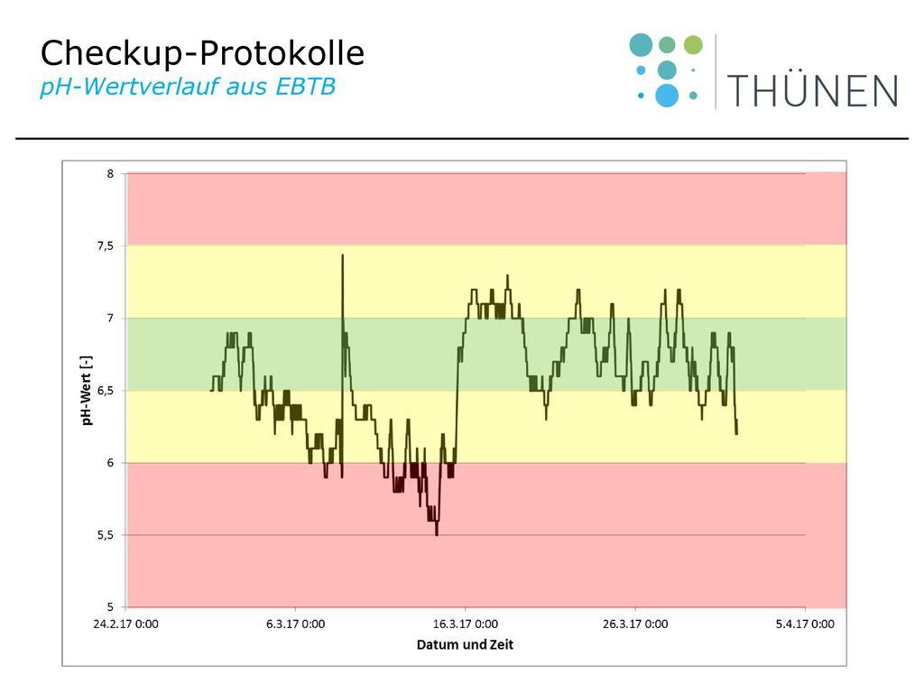 Checkup-Protokolle pH-Wertverlauf aus EBTB