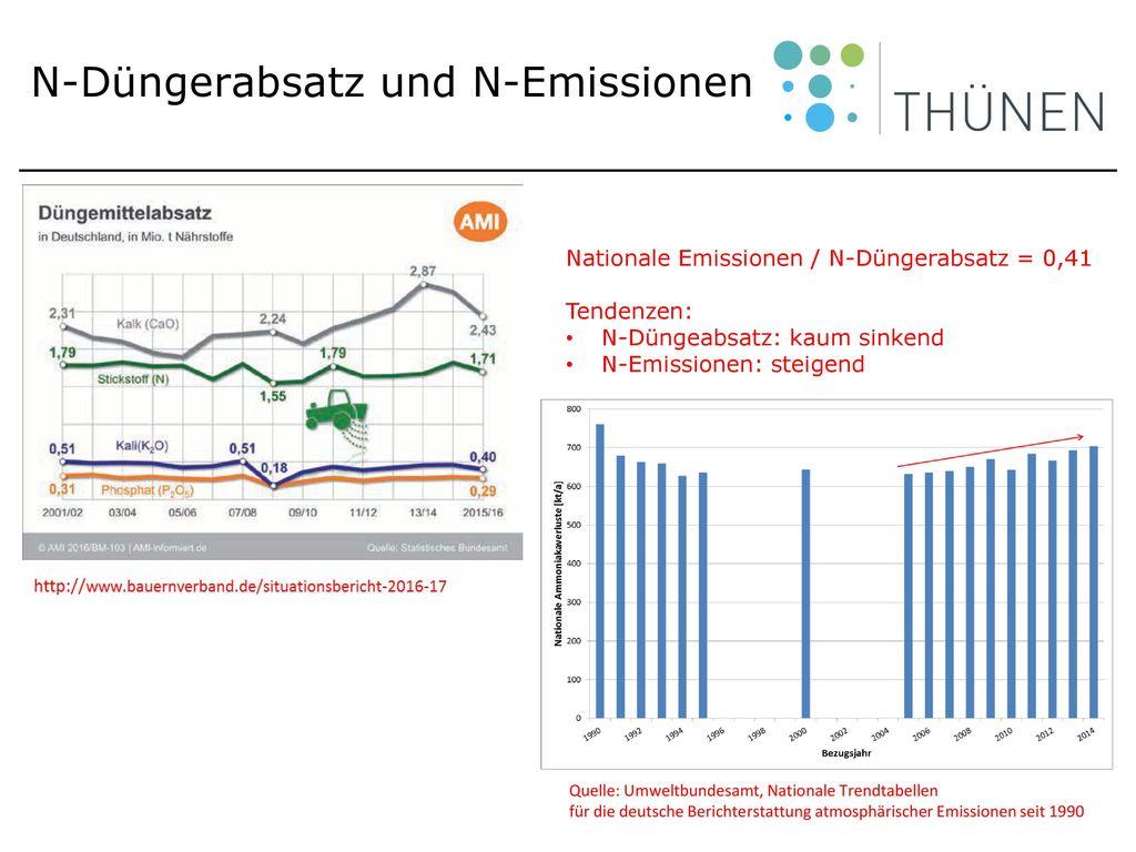N-Düngerabsatz und N-Emissionen