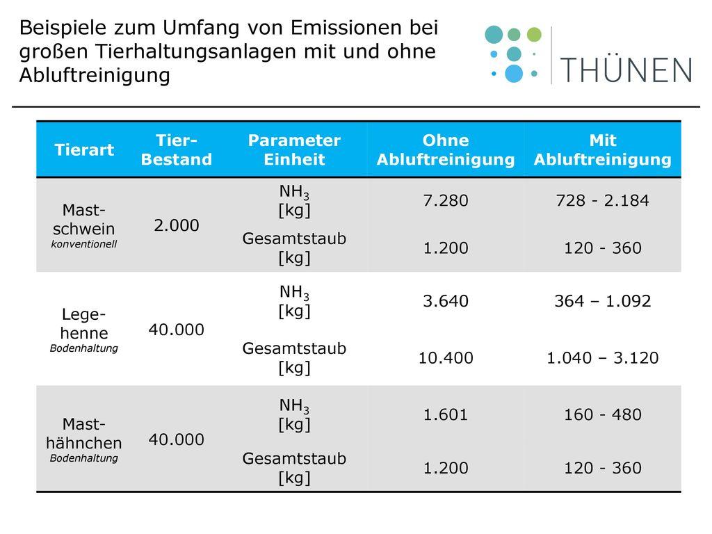 Beispiele zum Umfang von Emissionen bei großen Tierhaltungsanlagen mit und ohne Abluftreinigung