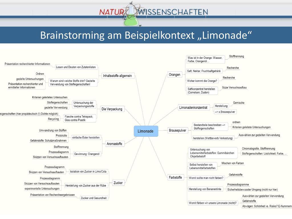 """Brainstorming am Beispielkontext """"Limonade"""