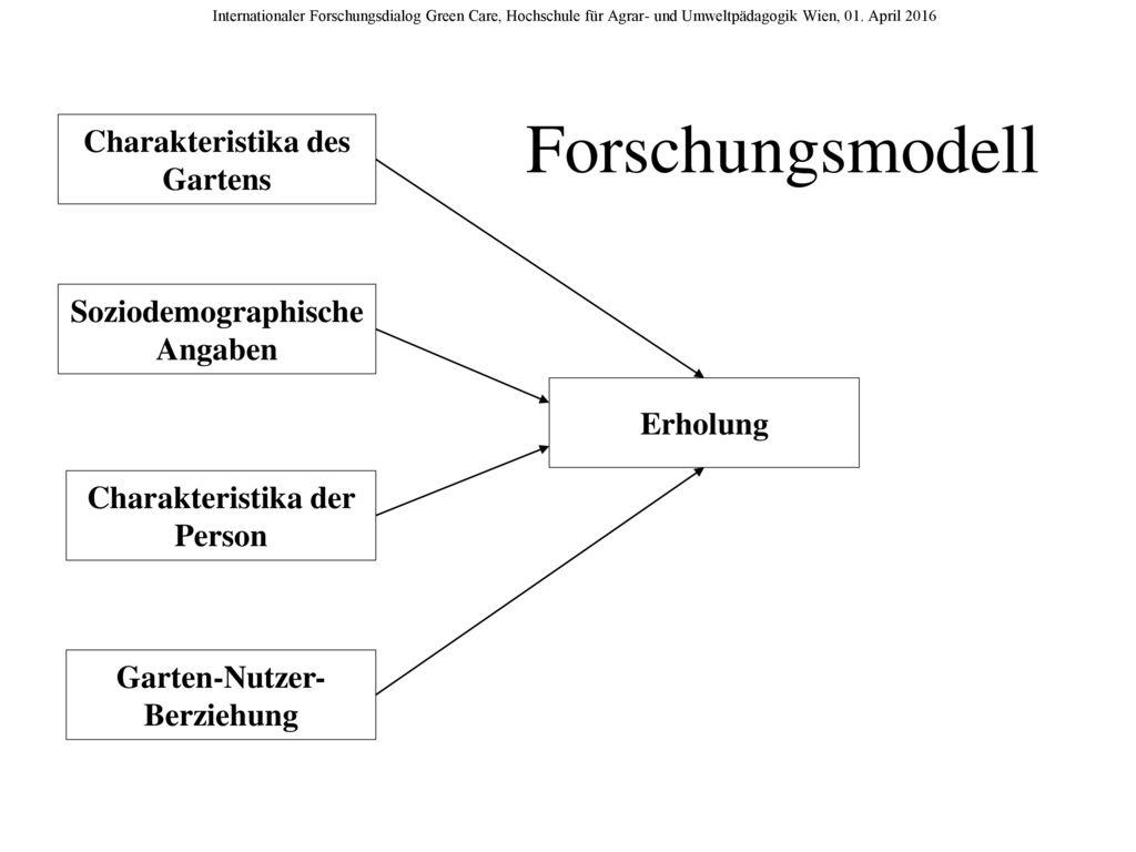 Forschungsmodell Charakteristika des Gartens