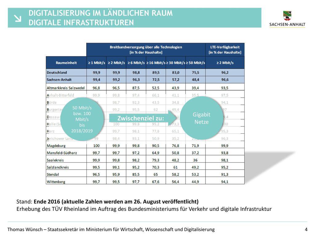 Digitalisierung im ländlichen Raum Digitale Infrastrukturen