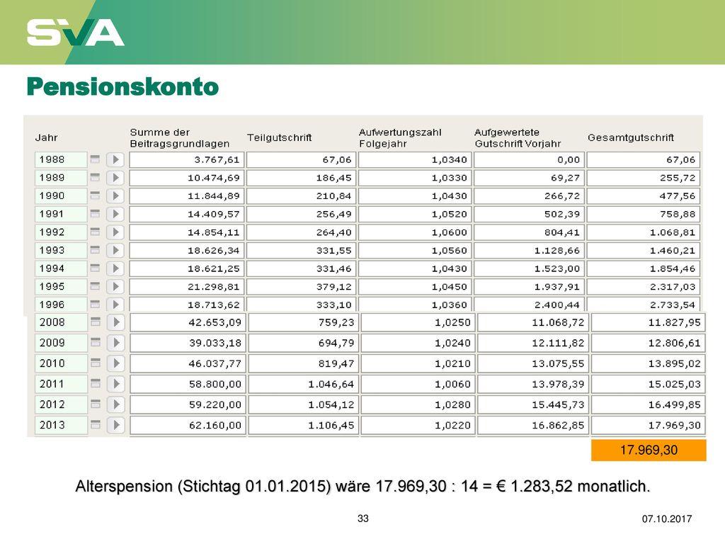 Pensionskonto 17.969,30. Alterspension (Stichtag 01.01.2015) wäre 17.969,30 : 14 = € 1.283,52 monatlich.