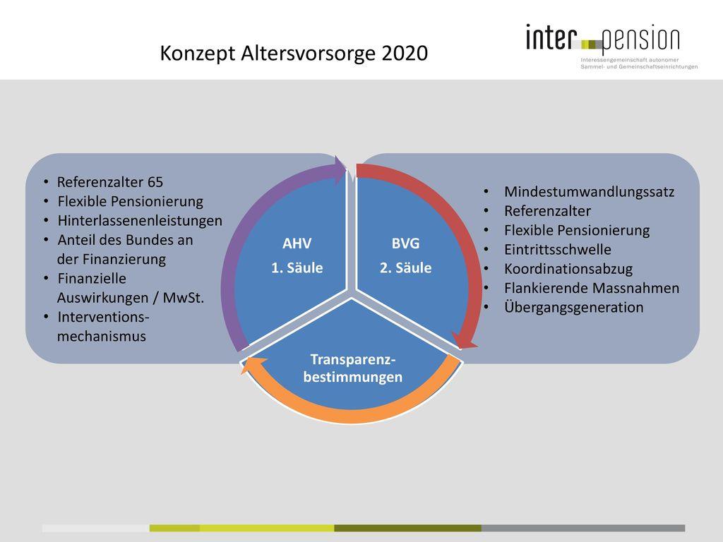 Konzept Altersvorsorge 2020