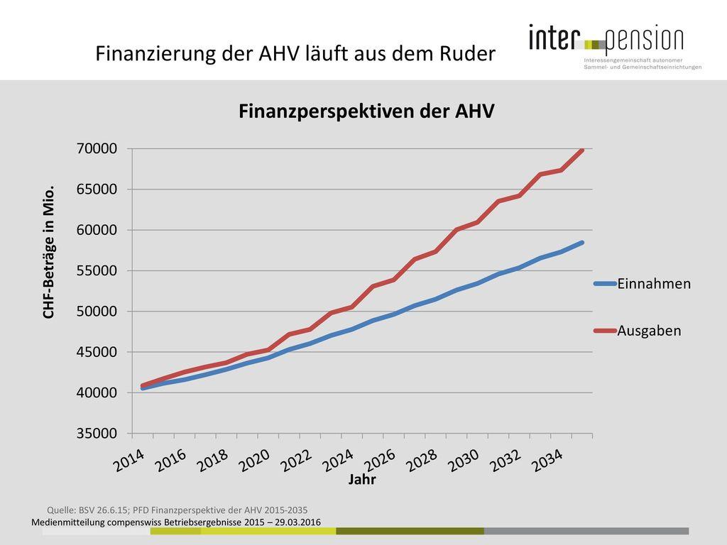 Finanzierung der AHV läuft aus dem Ruder