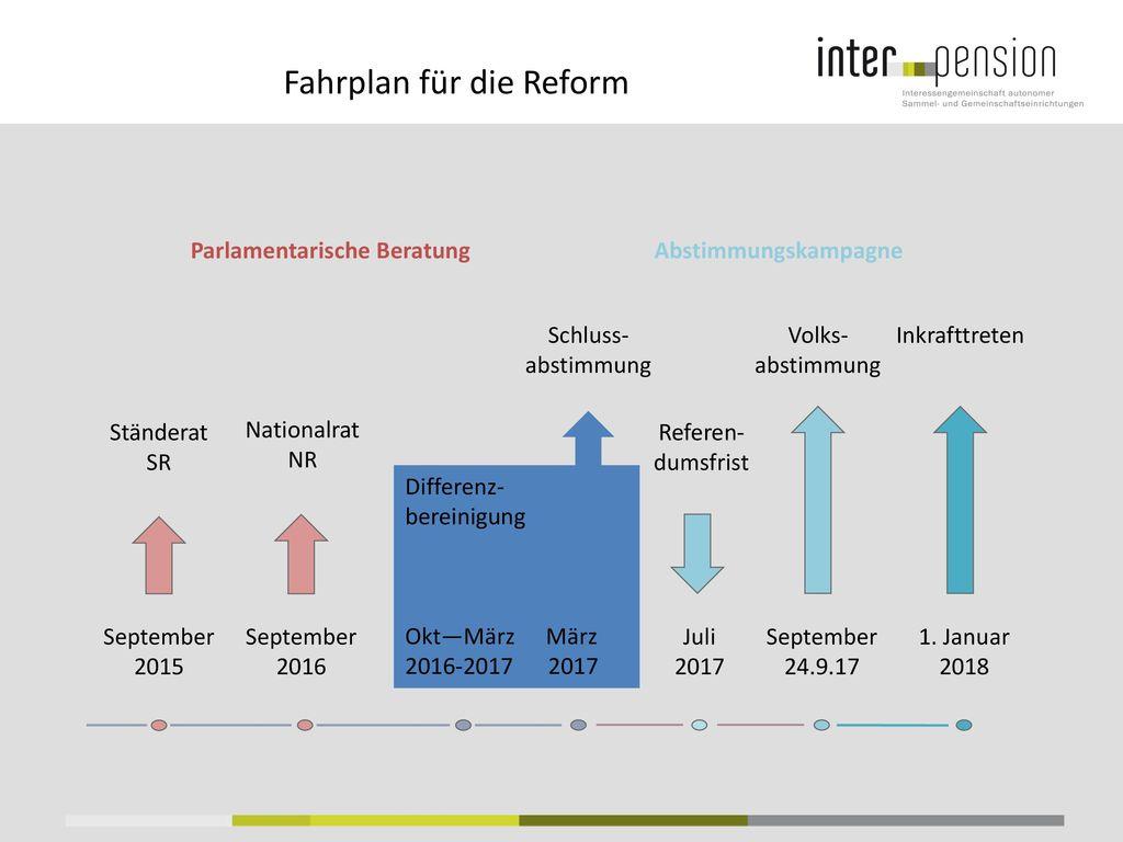 Fahrplan für die Reform