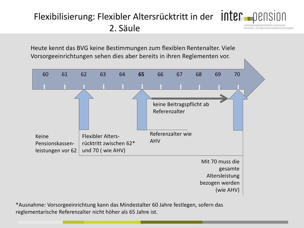 Flexibilisierung: Flexibler Altersrücktritt in der 2. Säule