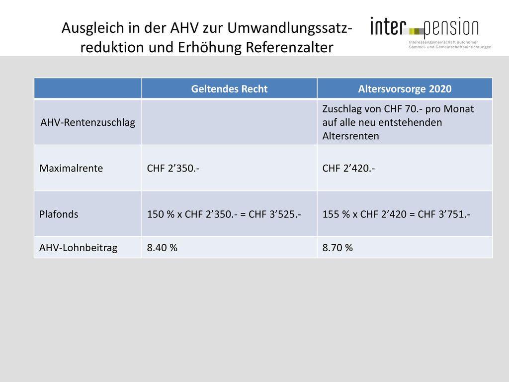 Ausgleich in der AHV zur Umwandlungssatz- reduktion und Erhöhung Referenzalter