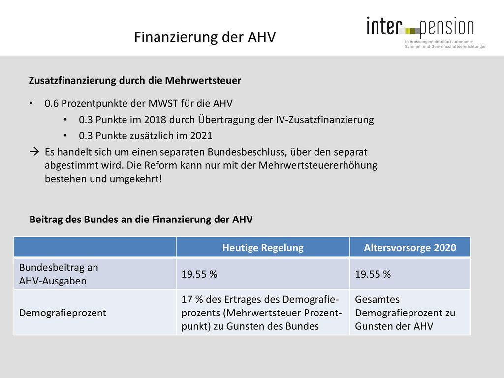 Finanzierung der AHV Zusatzfinanzierung durch die Mehrwertsteuer