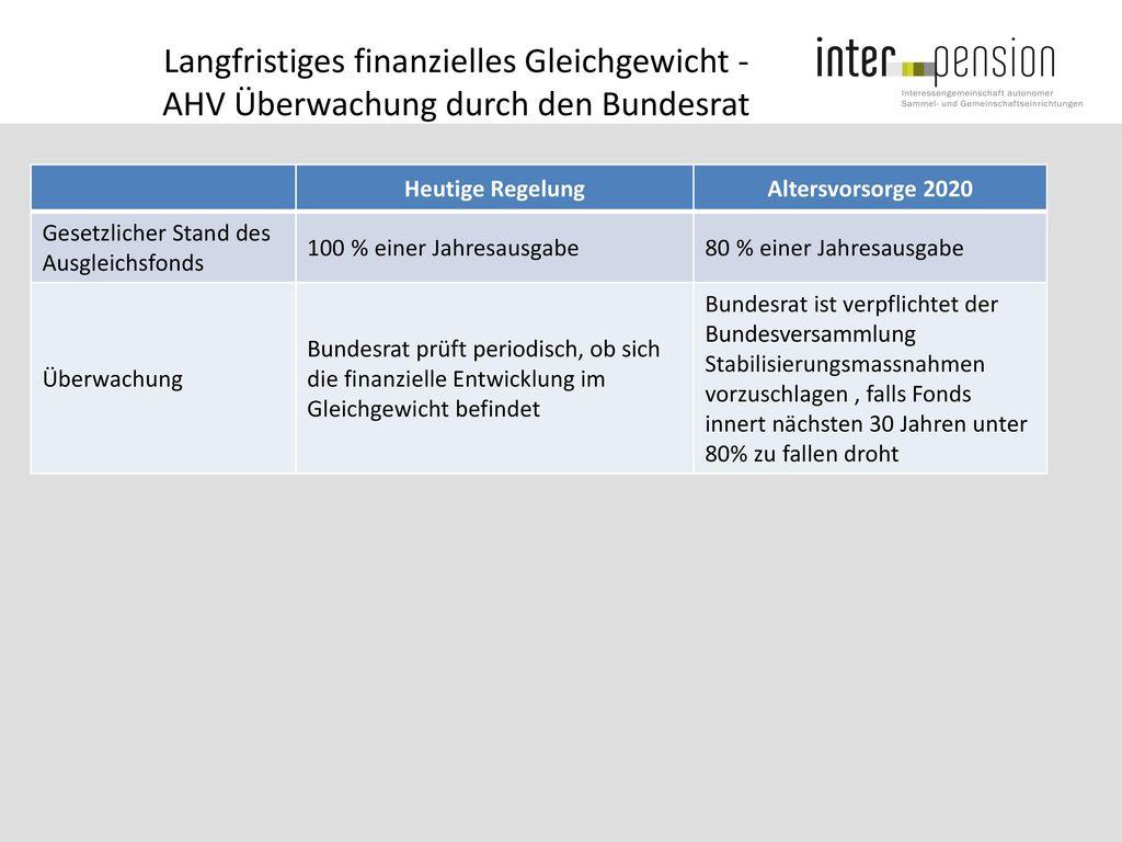 Langfristiges finanzielles Gleichgewicht - AHV Überwachung durch den Bundesrat