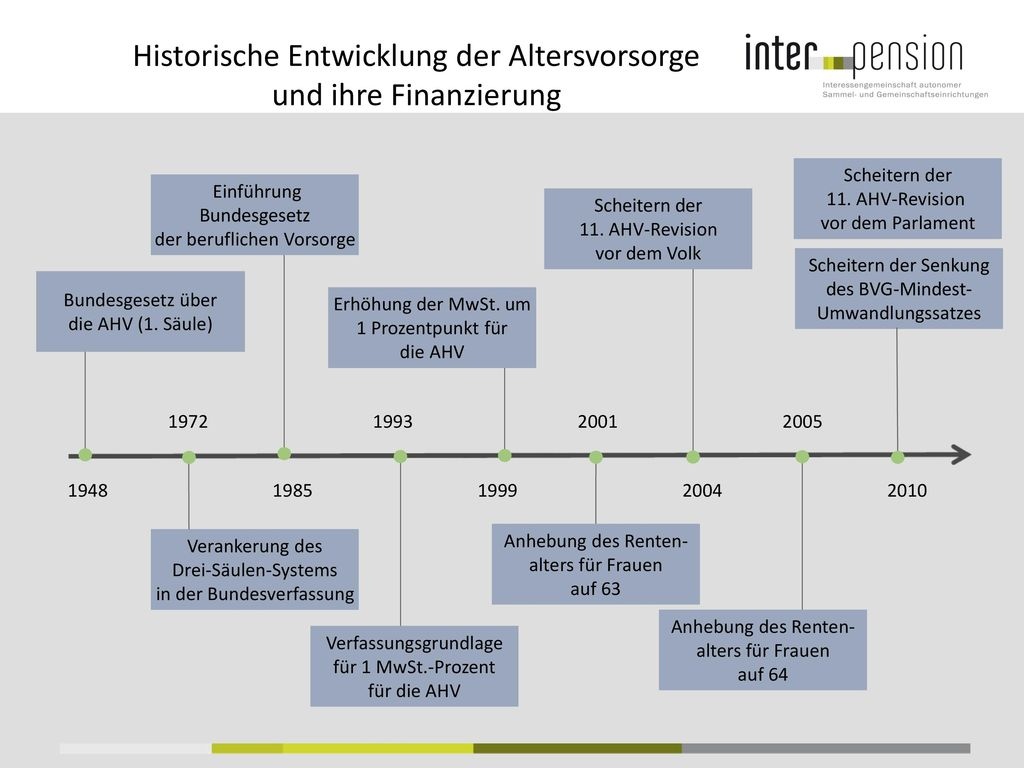 Historische Entwicklung der Altersvorsorge und ihre Finanzierung