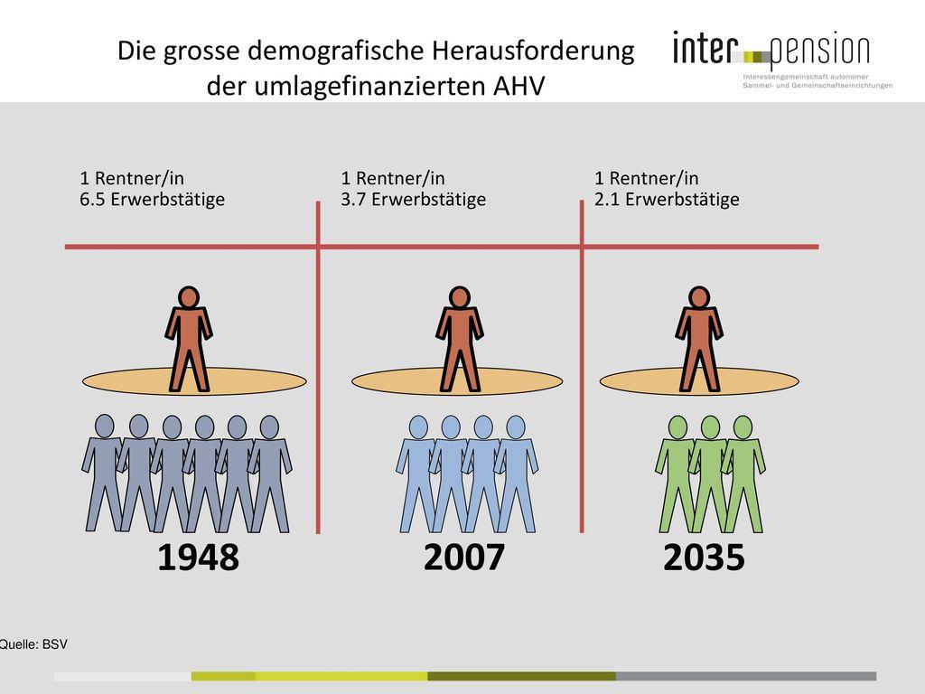 Die grosse demografische Herausforderung der umlagefinanzierten AHV