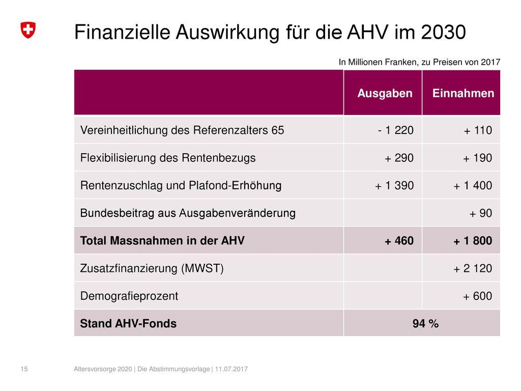 Finanzielle Auswirkung für die AHV im 2030