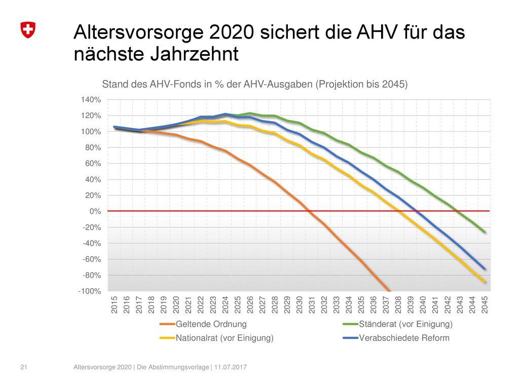 Altersvorsorge 2020 sichert die AHV für das nächste Jahrzehnt