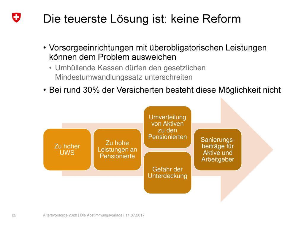 Die teuerste Lösung ist: keine Reform