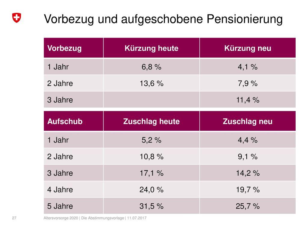 Vorbezug und aufgeschobene Pensionierung