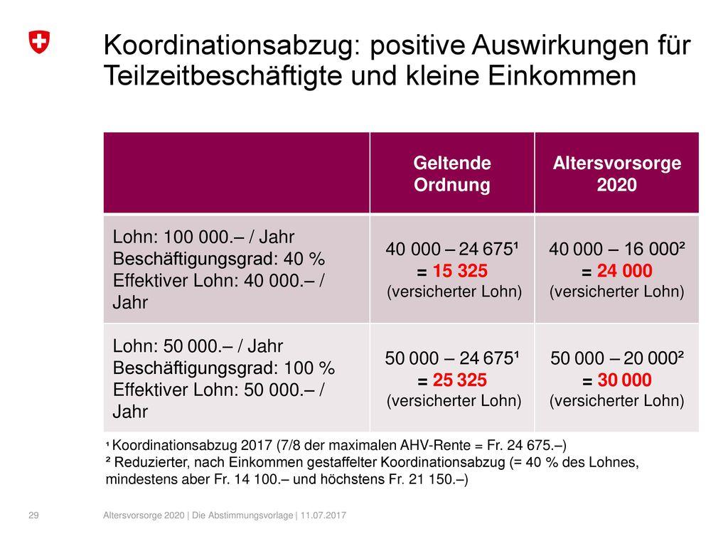 Koordinationsabzug: positive Auswirkungen für Teilzeitbeschäftigte und kleine Einkommen
