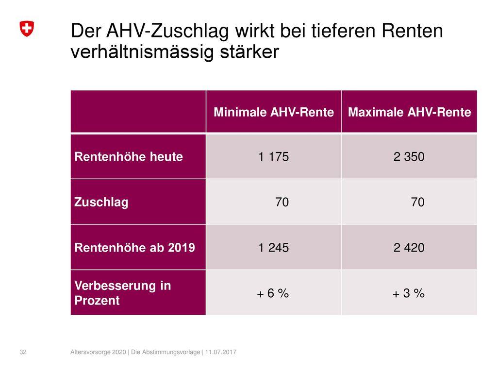 Der AHV-Zuschlag wirkt bei tieferen Renten verhältnismässig stärker