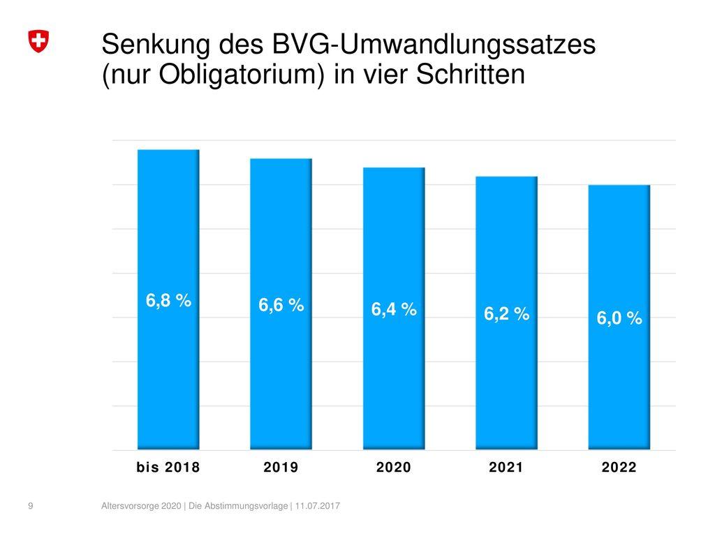 Senkung des BVG-Umwandlungssatzes (nur Obligatorium) in vier Schritten
